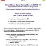 उत्तराखंड: कोरोना मरीजो की संख्या बढ़कर हुई 96